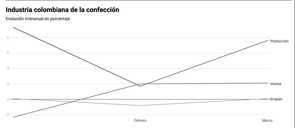 Industria colombiana de la confección